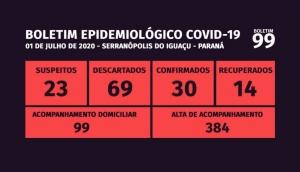 Serranópolis do Iguaçu: Casos positivos da Covid-19 chegam a 30 no município -