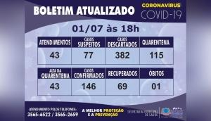 São Miguel inicia o mês de julho sem registrar novos casos de Covid-19 -