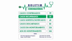 Céu Azul: Mais da metade dos casos confirmados com Covid-19 já estão recuperados -