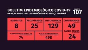 Serranópolis do Iguaçu: Casos da Covid-19 chegam a 49 no município -