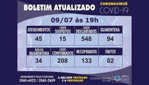 São Miguel tem 208 casos confirmados de Covid-19 -