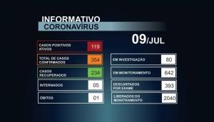 Total de casos de Covid-19 em Matelândia já soma 354 confirmações -