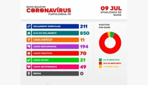 Itaipulândia: Chega a 70 o número de casos confirmados de Covid-19 no município -