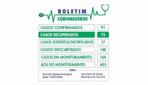 Com 6 novos positivados, Céu Azul chega a 91 casos de coronavírus -