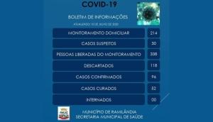 Com mais um resultado positivo, casos confirmados de Covid-19 chegou aos 96 em Ramilândia -