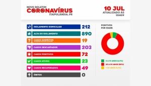 Itaipulândia chega a 72 casos confirmados de Covid-19 -