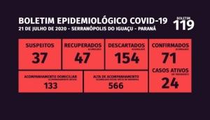 Serranópolis tem ainda 24 casos ativos da Covid-19 -