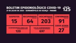 Serranópolis tem nesta segunda-feira 27 casos ativos da Covid-19 -