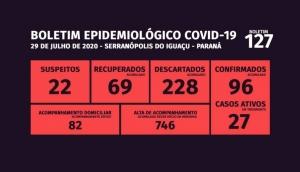 Serranópolis tem ainda 27 casos ativos da Covid-19, de um total de 96 confirmados -