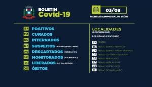 Missal registra 07 casos suspeitos de Covid-19 nesta segunda-feira -