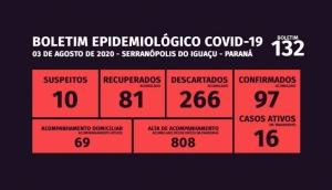 Serranópolis não registra novos casos de Covid-19 há cinco dias -