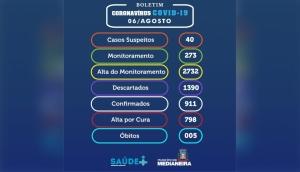 Medianeira chega aos 911 casos confirmados de Covid-19 -