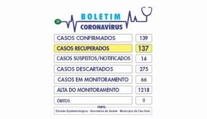 Céu Azul tem apenas dois casos ativos da Covid-19 de um total de 139 confirmados -