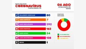 Itaipulândia tem ainda 24 casos ativos da Covid-19 -