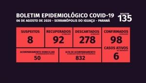 Serranópolis tem ainda seis casos ativos da Covid-19 -