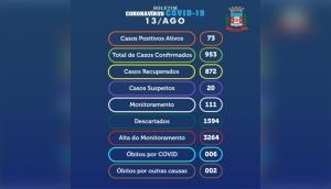 Com 02 novos resultados positivos, Medianeira chega aos 953 casos da Covid-19 -