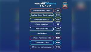 Com novas altas, Medianeira tem ainda 50 casos ativos da Covid-19 -