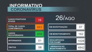 Matelândia tem ainda 19 casos ativos da Covid-19 -
