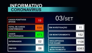 Matelândia possui ainda 19 casos ativos da Covid-19 -