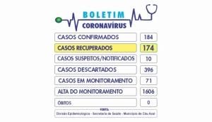 Céu Azul tem 10 casos ativos e 10 casos suspeitos de Covid-19 -