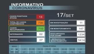 Matelândia contabiliza 13 casos ativos e 11 casos suspeitos da Covid-19 -
