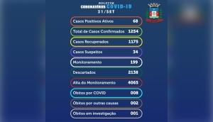 Medianeira confirma nesta segunda-feira 14 novos casos positivos de Covid-19 -