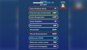 Medianeira: Doze novos resultados positivos elevam para 1.283 o número de casos confirmados da Covid-19 -