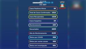 Medianeira confirma nesta sexta-feira (25) 11 novos casos positivos de Covid-19 -
