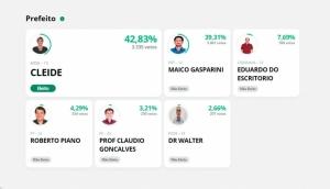 Cleide Prates é reeleita prefeita de Itaipulândia -
