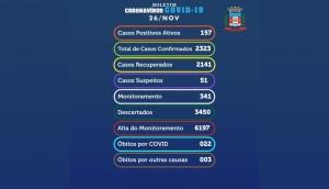 Medianeira confirma nesta quinta-feira (26) 40 novos casos positivos de Covid-19 -