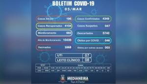 Medianeira confirma nesta sexta-feira (05) 16 novos casos positivos de COVID-19 -