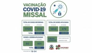Aplicação da 2ª dose da Vacina contra Covid-19 em Missal deve avançar na próxima semana -