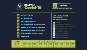 Missal encerra semana com 02 novos casos positivos de Covid-19 -