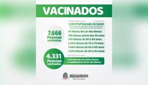 Medianeira: 7.666 pessoas já foram vacinadas com a primeira dose contra Covid-19 -