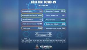 Medianeira confirma nesta quarta-feira (05) 44 novos casos positivos de Covid-19 -