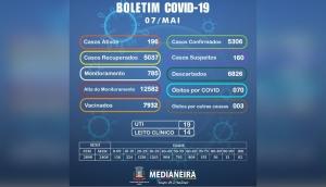 Medianeira confirma nesta sexta-feira (07) 46 novos casos positivos de Covid-19 -