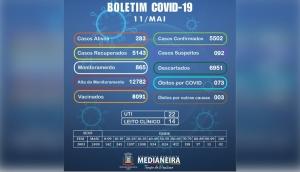 Medianeira confirma nesta terça-feira (11) um óbito e 61 novos casos positivos de Covid-19 -