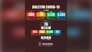 Medianeira registrou nesta segunda-feira (17) um óbito e 76 novos casos positivos de Covid-19 -