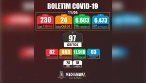 Medianeira registrou nesta sexta-feira (11/06) mais dois óbitos e 24 novos casos positivos de Covid-19 -