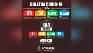 Medianeira: Secretaria de Saúde confirma mais sete casos de óbito por Covid-19 -