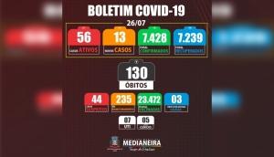 Medianeira registrou nesta segunda-feira (26/07) um óbito e 13 novos casos positivos de Covid-19 -