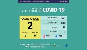 Serranópolis do Iguaçu está com apenas dois casos ativos da Covid-19 -