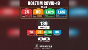 Medianeira registrou nesta segunda-feira (20/09) 09 novos casos positivos de Covid-19 -