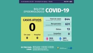 Serranópolis do Iguaçu não tem nenhum caso ativo ou suspeito de Covid-19 -